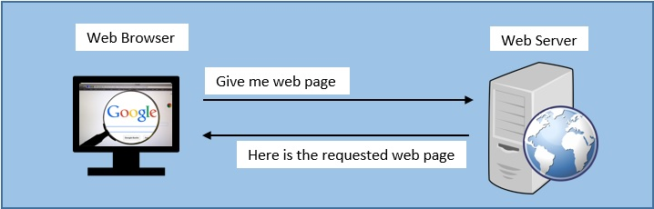 Example of a typical communication between a web browser (client) and a web server using HTTP